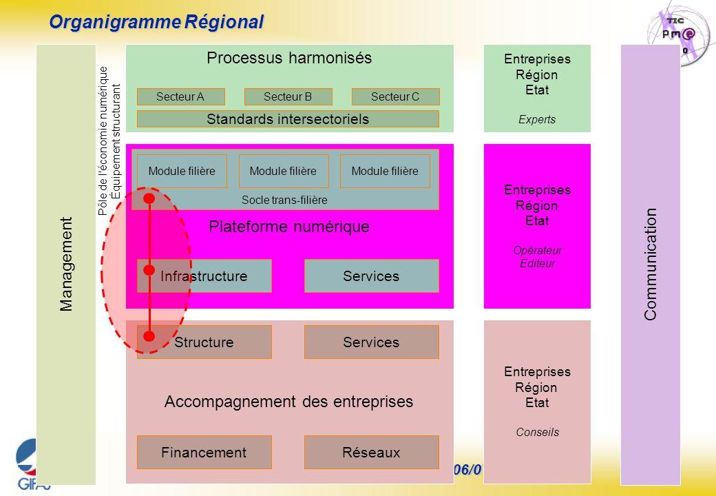 Organigramme Régional
