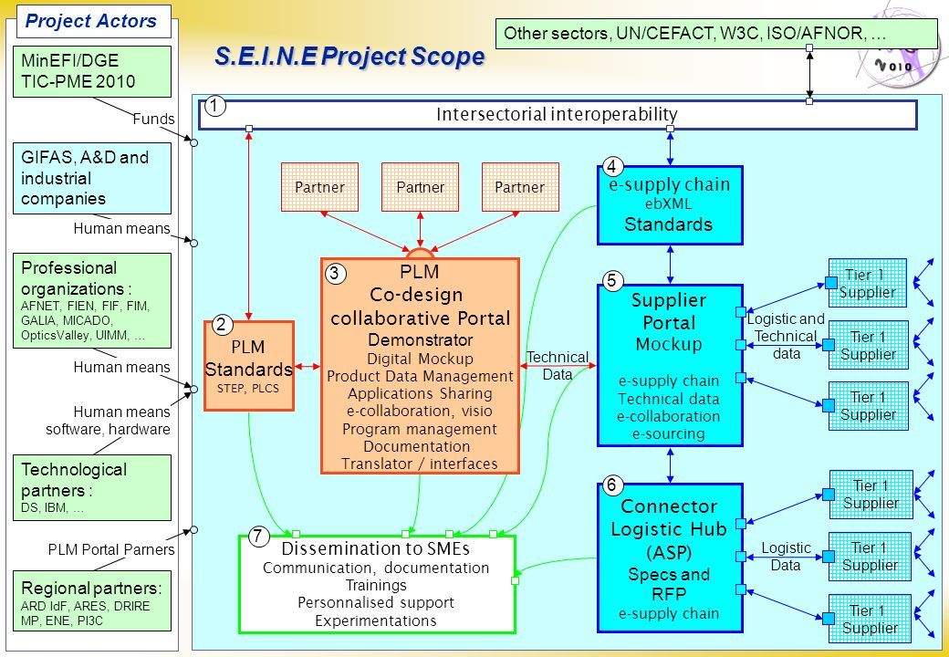 S.E.I.N.E Project Scope Project Actors Standards PLM Co-design