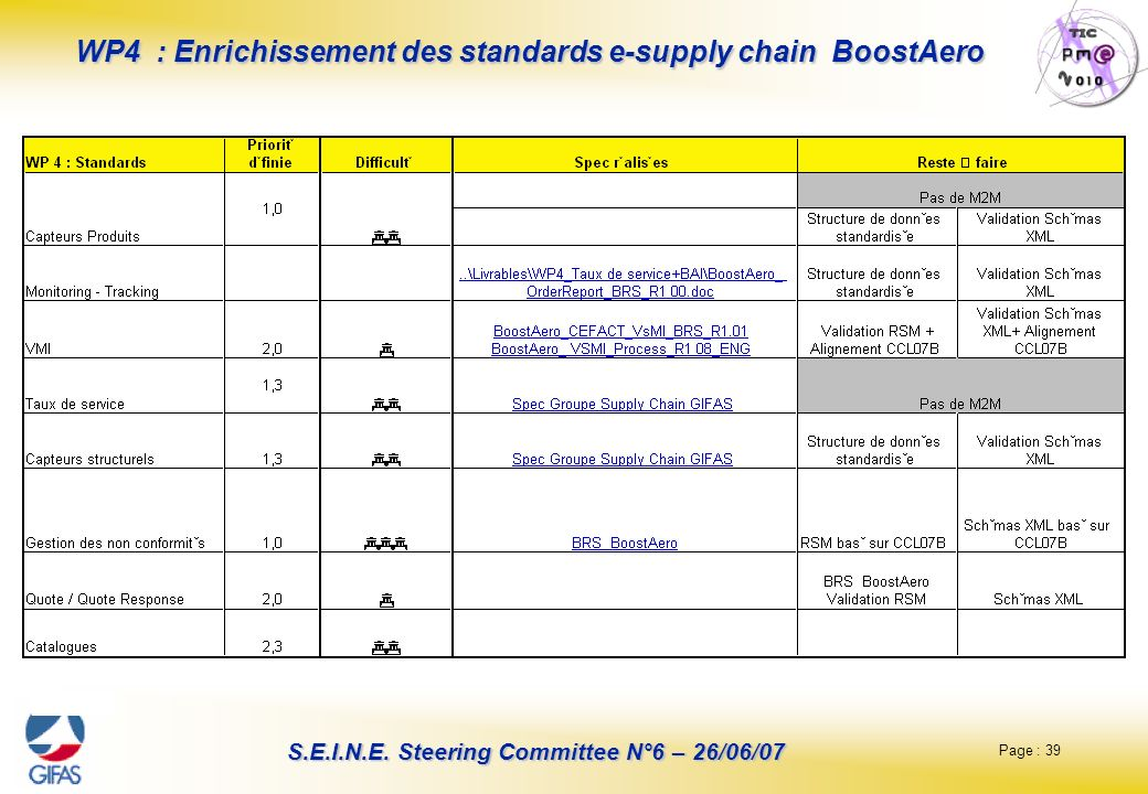 WP4 : Enrichissement des standards e-supply chain BoostAero