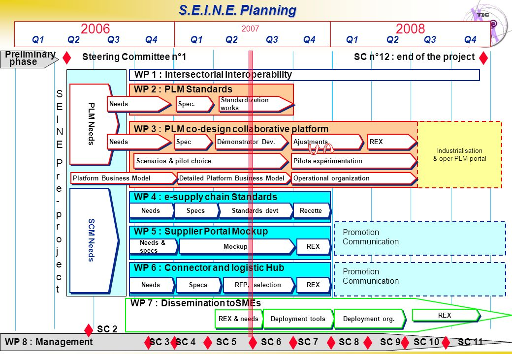 S.E.I.N.E. Planning 2006 2008 SEINE Pre-project