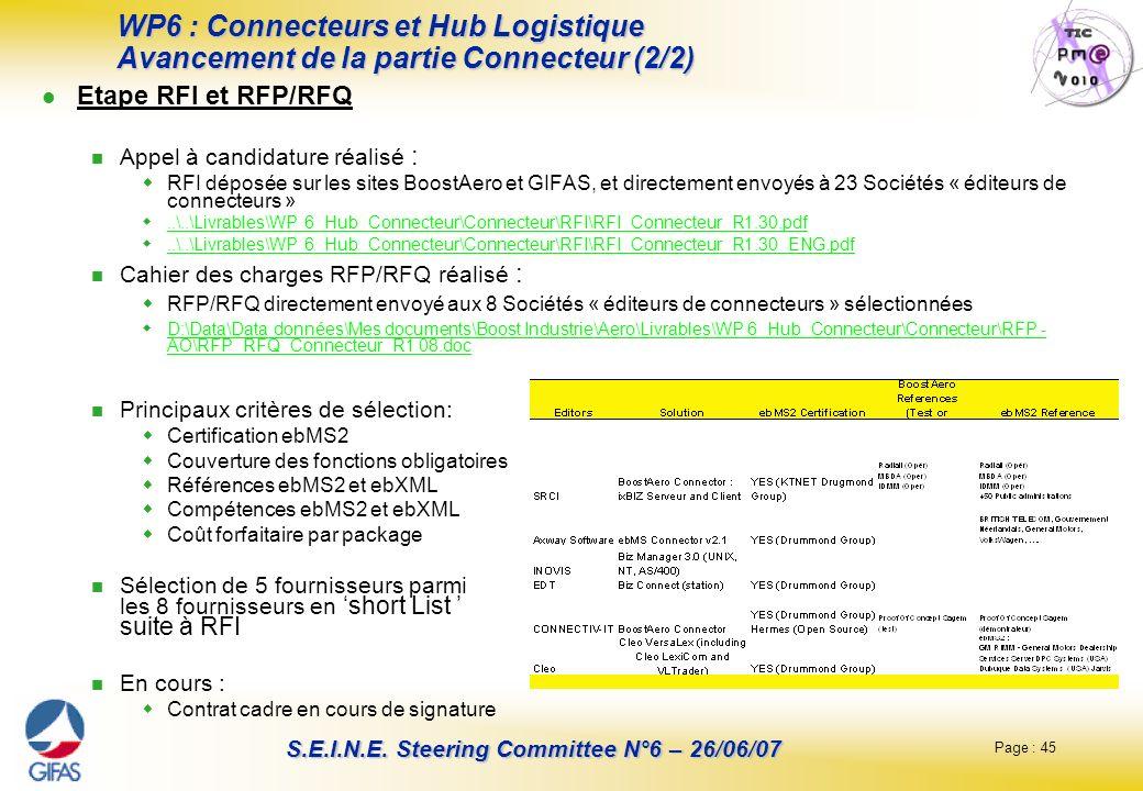 WP6 : Connecteurs et Hub Logistique Avancement de la partie Connecteur (2/2)