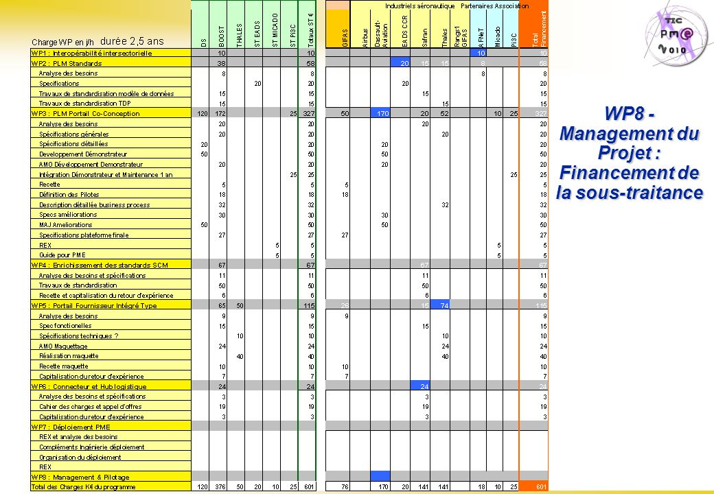 WP8 - Management du Projet : Financement de la sous-traitance
