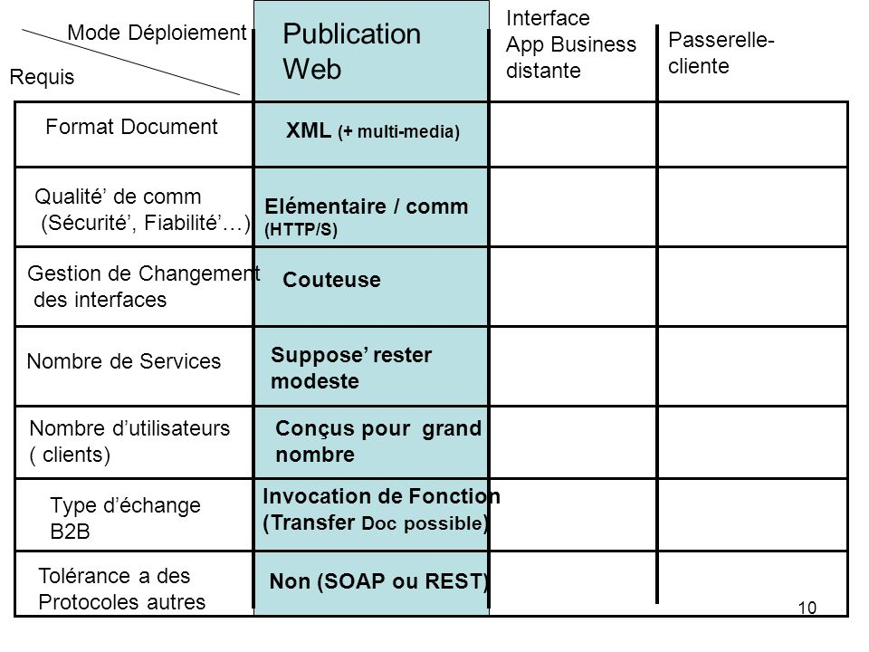 Publication Web Interface App Business distante Mode Déploiement