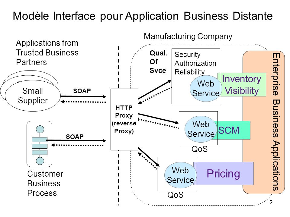 Modèle Interface pour Application Business Distante