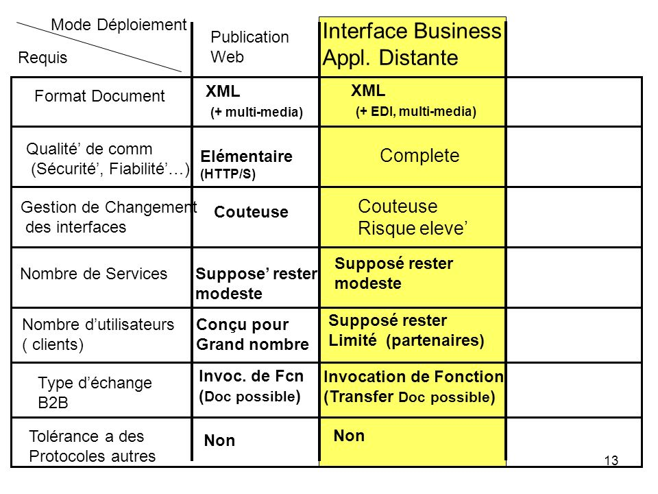 Interface Business Appl. Distante Complete Couteuse Risque eleve'