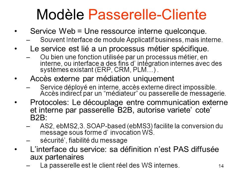 Modèle Passerelle-Cliente