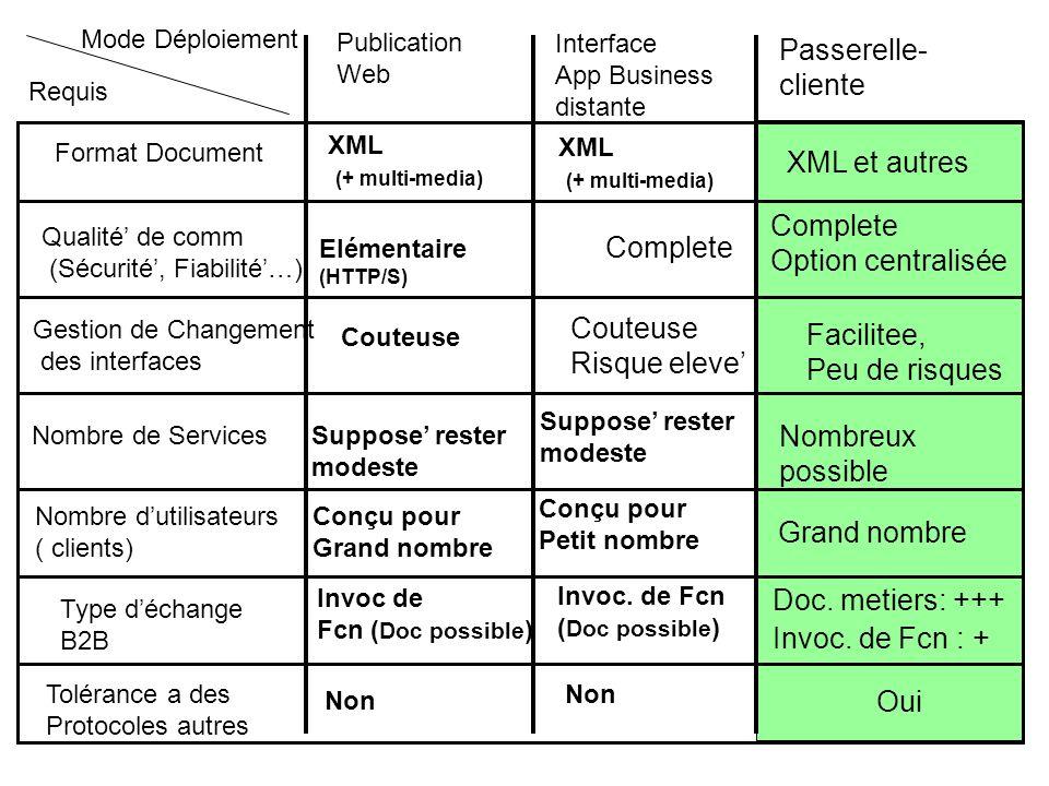 Passerelle-cliente XML et autres Complete Option centralisée Complete