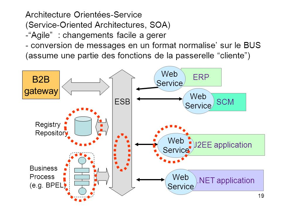 B2B gateway Architecture Orientées-Service