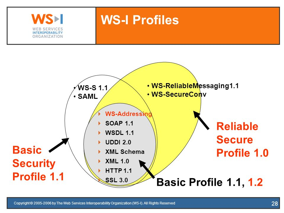 WS-I Profiles Reliable Secure Profile 1.0 Basic Security Profile 1.1