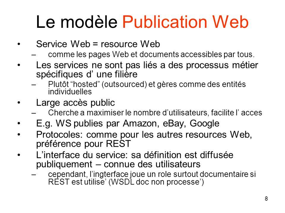 Le modèle Publication Web