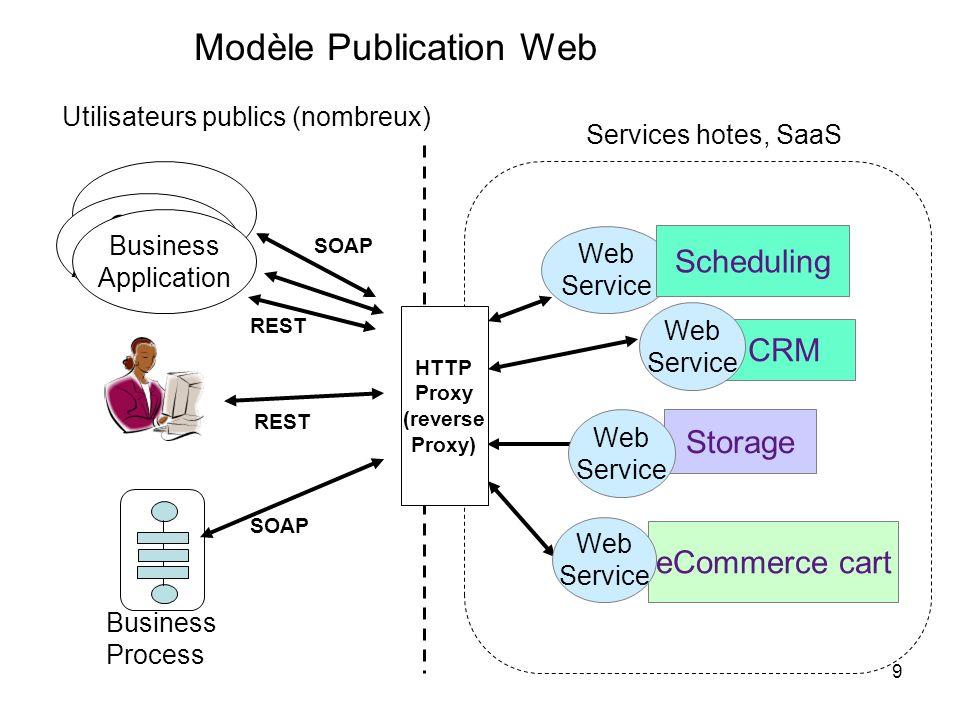 Modèle Publication Web