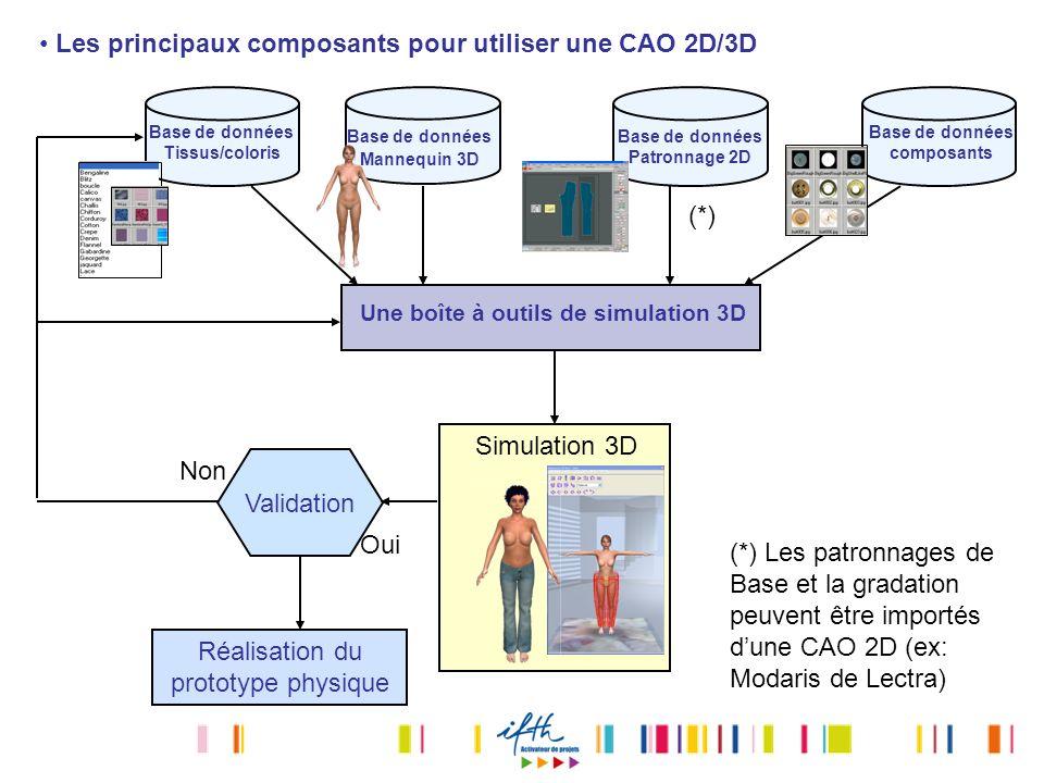 Les principaux composants pour utiliser une CAO 2D/3D