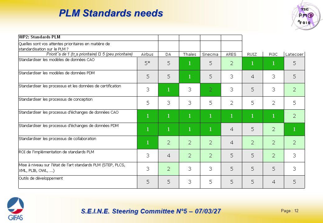 PLM Standards needs