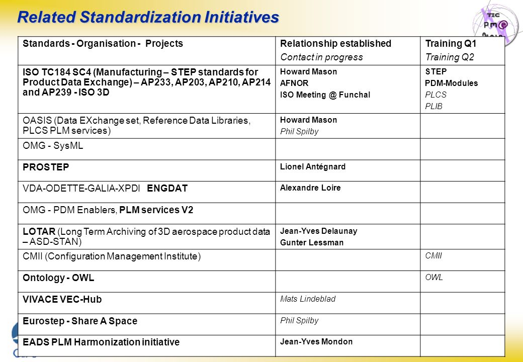 Related Standardization Initiatives