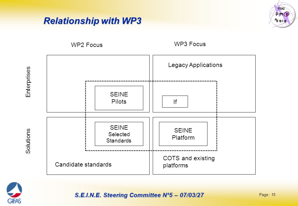 Relationship with WP3 WP2 Focus WP3 Focus Legacy Applications