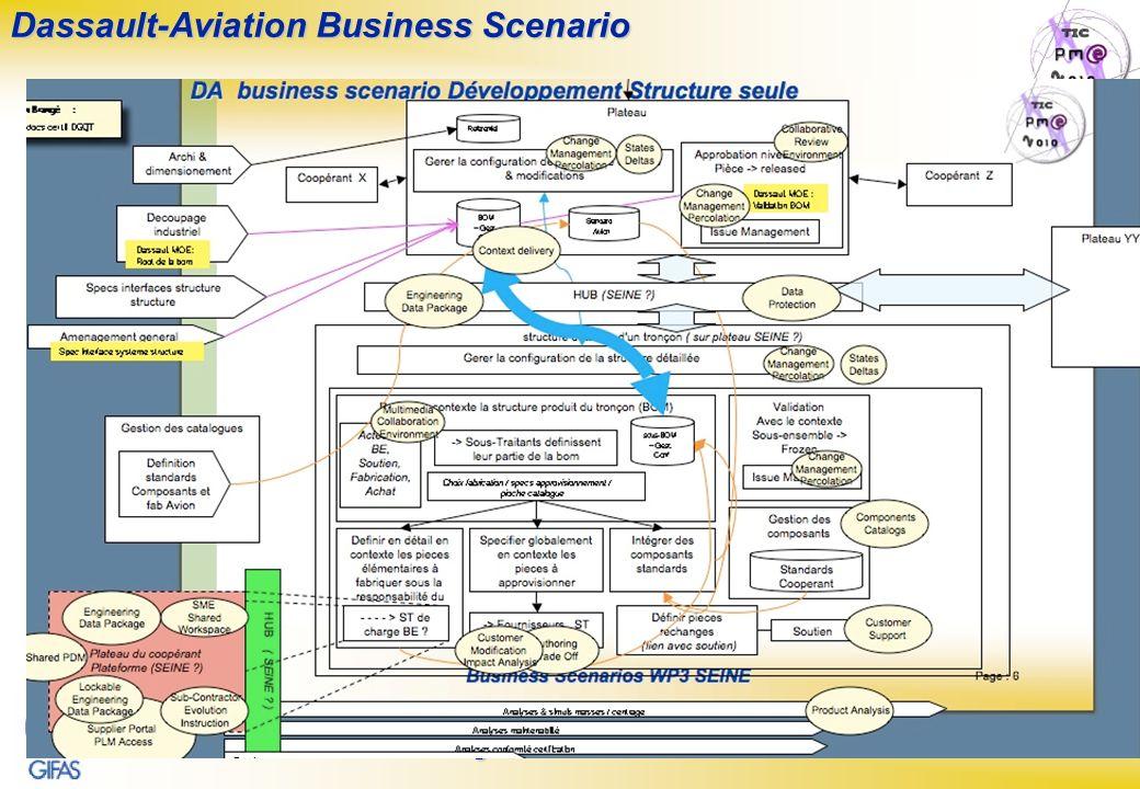 Dassault-Aviation Business Scenario