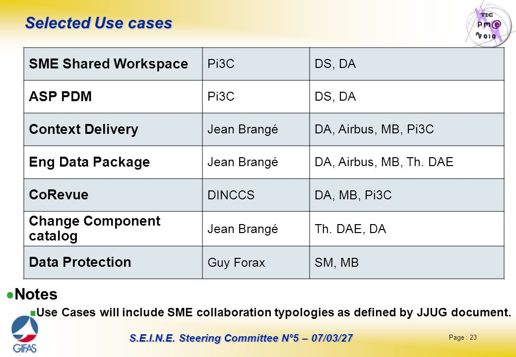 Selected Use cases Notes SME Shared Workspace ASP PDM Context Delivery
