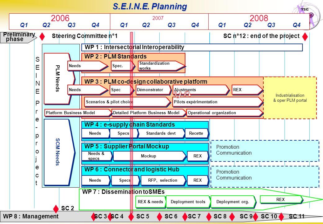 S.E.I.N.E. Planning 2006 2008 SEINE Pre-project