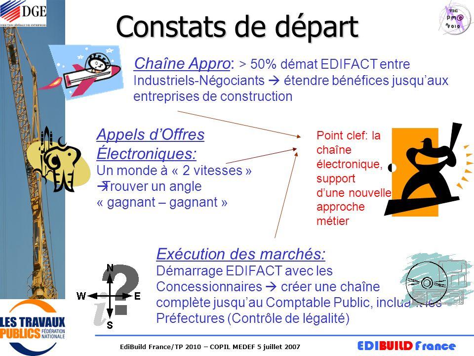 Constats de départ Chaîne Appro: > 50% démat EDIFACT entre Industriels-Négociants  étendre bénéfices jusqu'aux entreprises de construction.