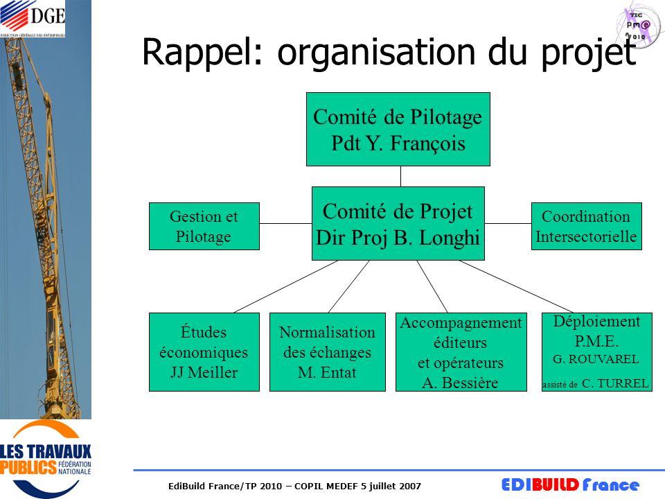 Rappel: organisation du projet
