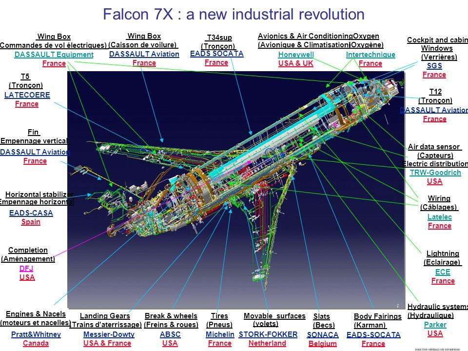 Falcon 7X : a new industrial revolution