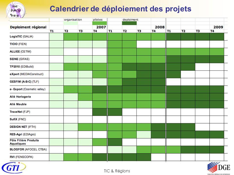 Calendrier de déploiement des projets