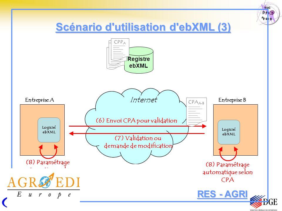 Scénario d utilisation d ebXML (3)