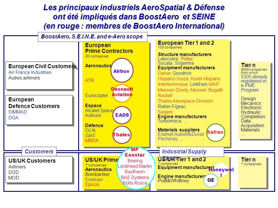 TIC - PME Echanges électroniques inter entreprises