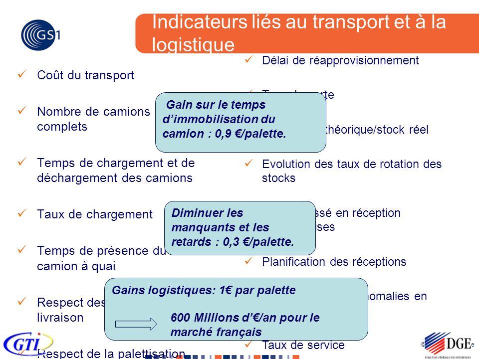 Indicateurs liés au transport et à la logistique
