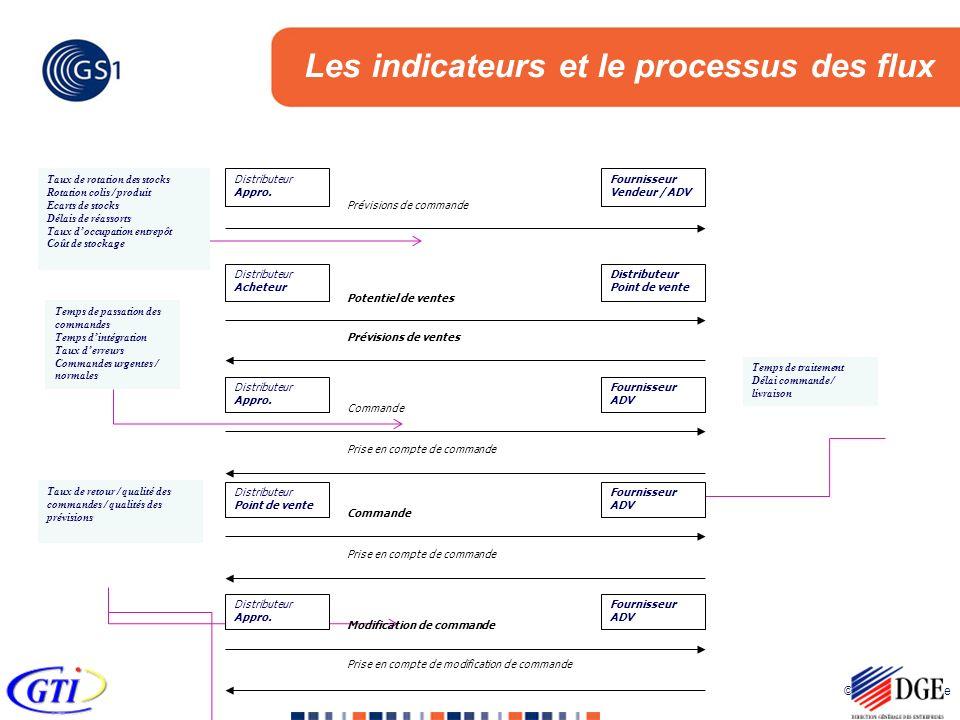 Les indicateurs et le processus des flux
