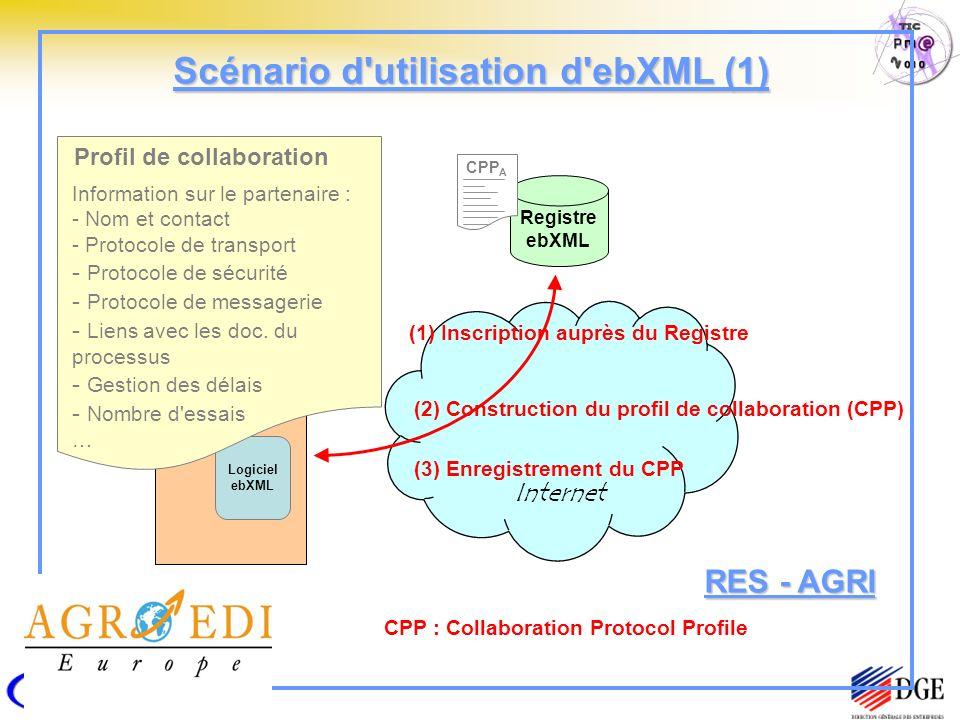 Scénario d utilisation d ebXML (1)