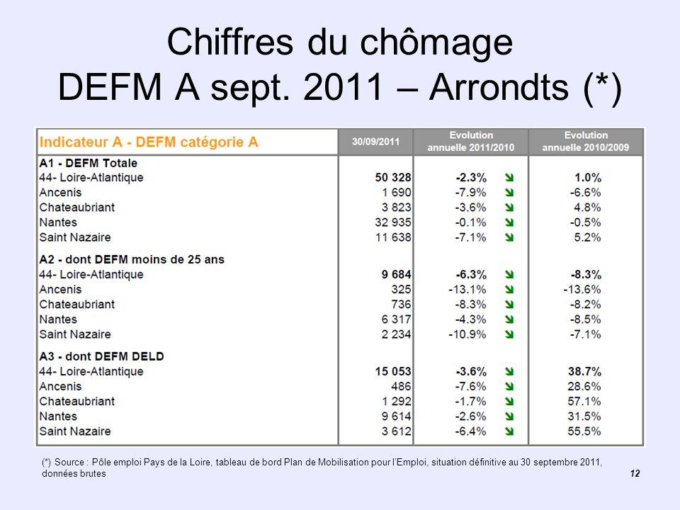 Chiffres du chômage DEFM A sept. 2011 – Arrondts (*)