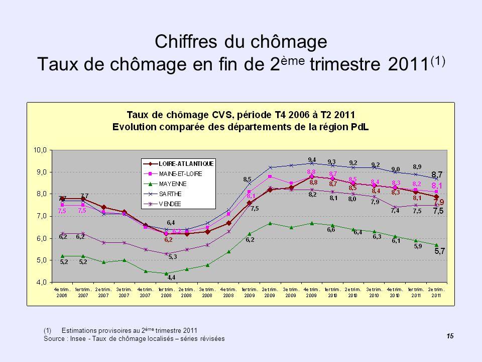 Chiffres du chômage Taux de chômage en fin de 2ème trimestre 2011(1)