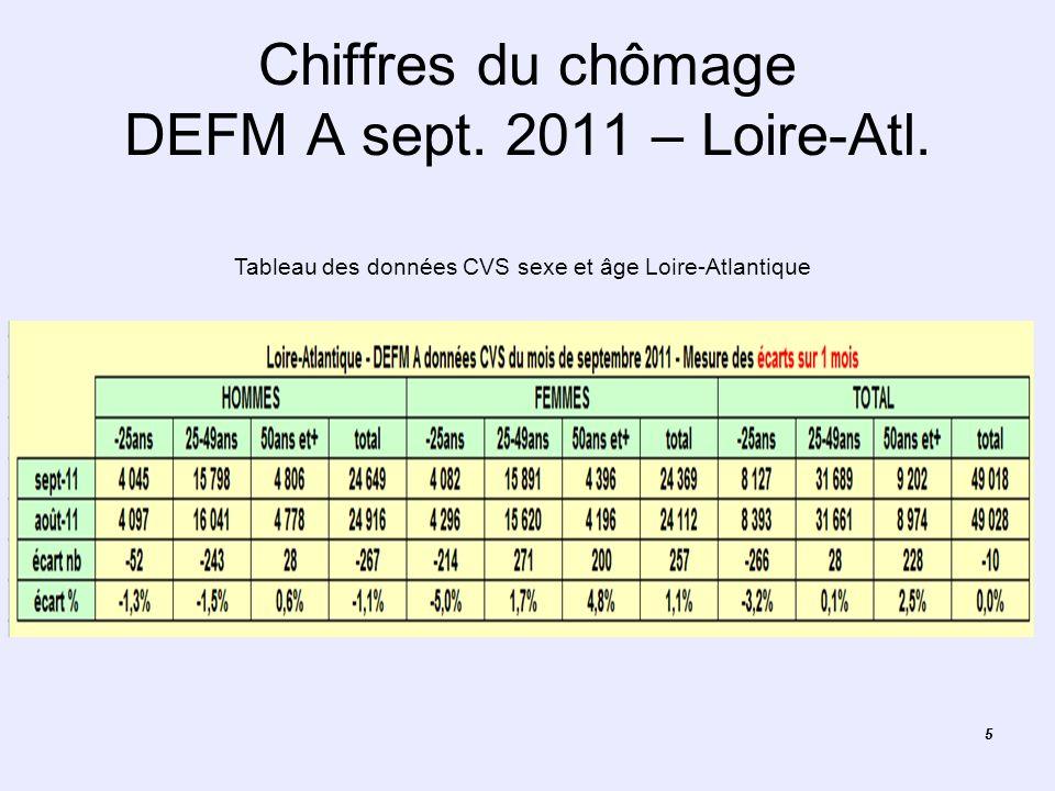Chiffres du chômage DEFM A sept. 2011 – Loire-Atl.