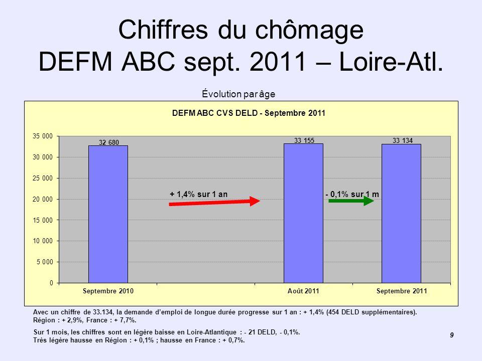 Chiffres du chômage DEFM ABC sept. 2011 – Loire-Atl.