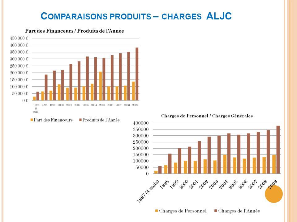 Comparaisons produits – charges ALJC
