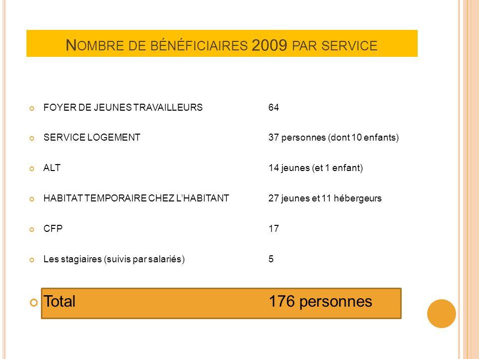 Nombre de bénéficiaires 2009 par service