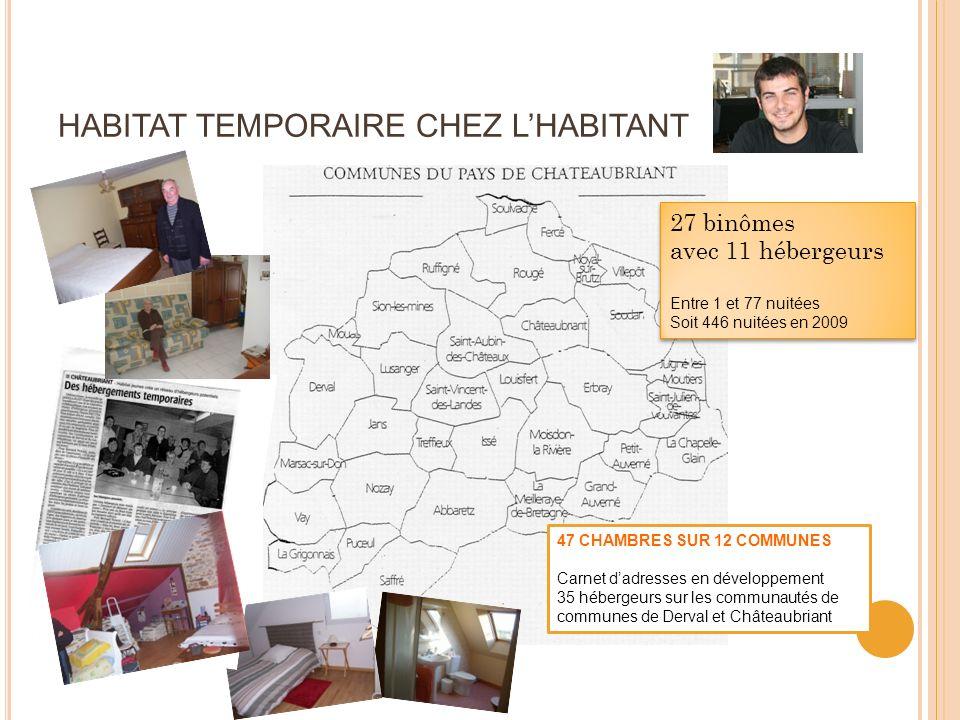 HABITAT TEMPORAIRE CHEZ L'HABITANT