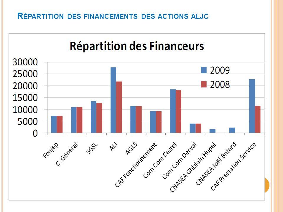 Répartition des financements des actions aljc