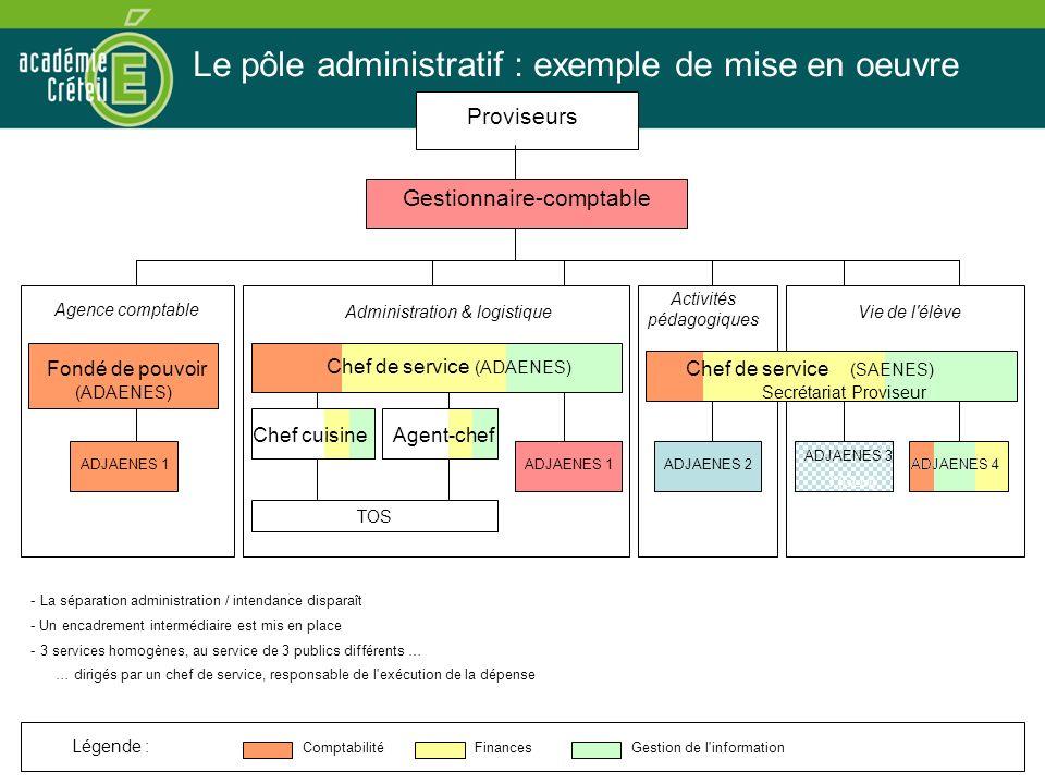 Le pôle administratif : exemple de mise en oeuvre