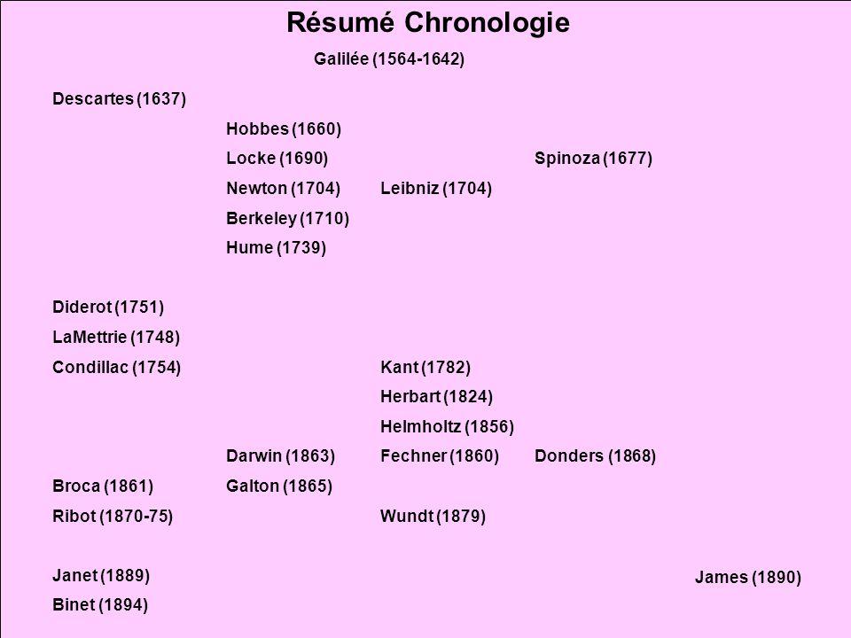 Résumé Chronologie Galilée (1564-1642) Descartes (1637) Diderot (1751)