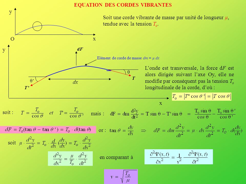 EQUATION DES CORDES VIBRANTES