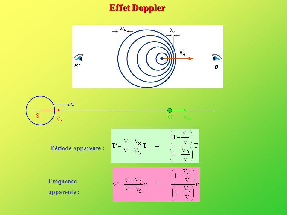 Effet Doppler VS S O VO V Période apparente : Fréquence apparente :