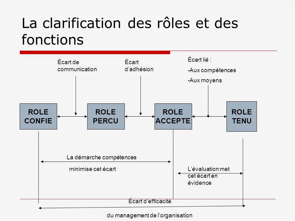 La clarification des rôles et des fonctions