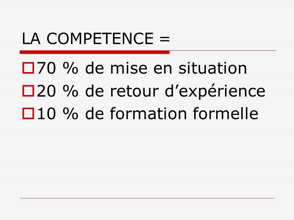 20 % de retour d'expérience 10 % de formation formelle