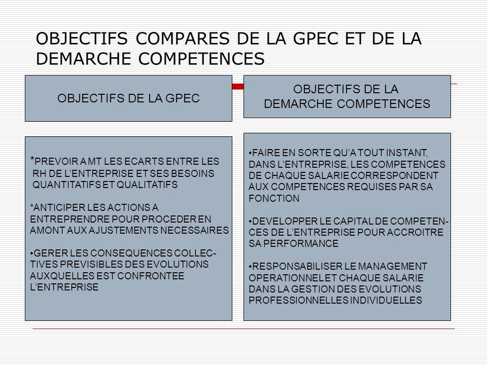 OBJECTIFS COMPARES DE LA GPEC ET DE LA DEMARCHE COMPETENCES