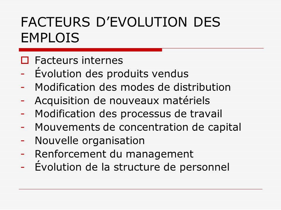 FACTEURS D'EVOLUTION DES EMPLOIS