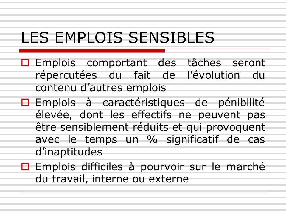 LES EMPLOIS SENSIBLES Emplois comportant des tâches seront répercutées du fait de l'évolution du contenu d'autres emplois.