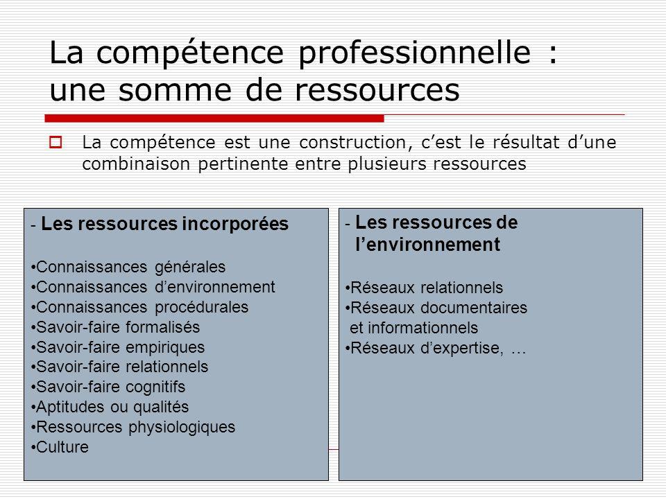 La compétence professionnelle : une somme de ressources
