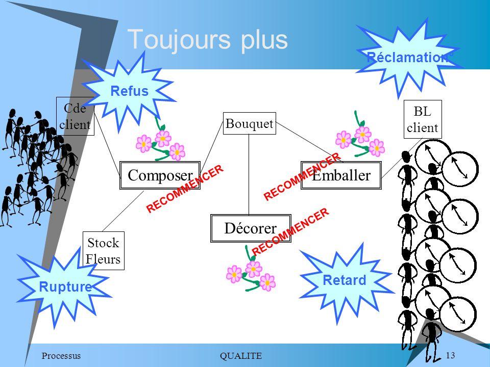 Toujours plus Composer Emballer Décorer Réclamation° Refus Cde client